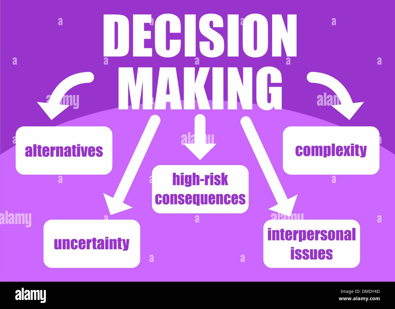 Decision making concept - Stock Image