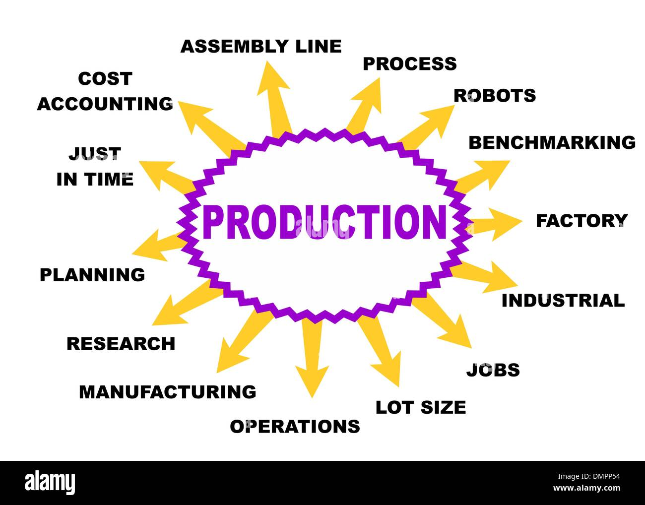 Production concept - Stock Image