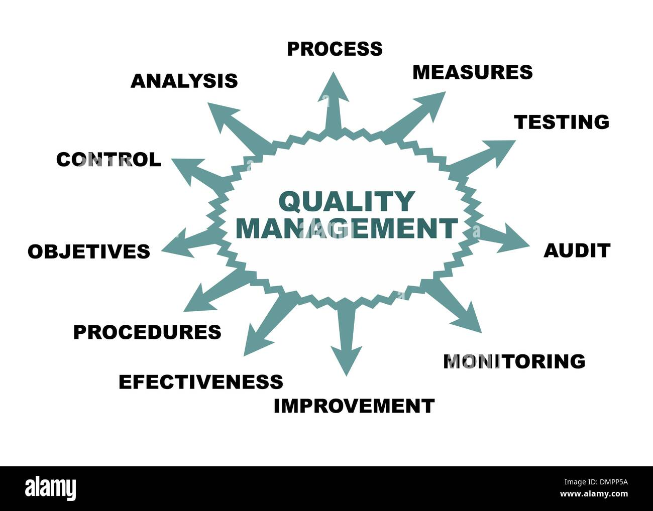 Quality management - Stock Vector