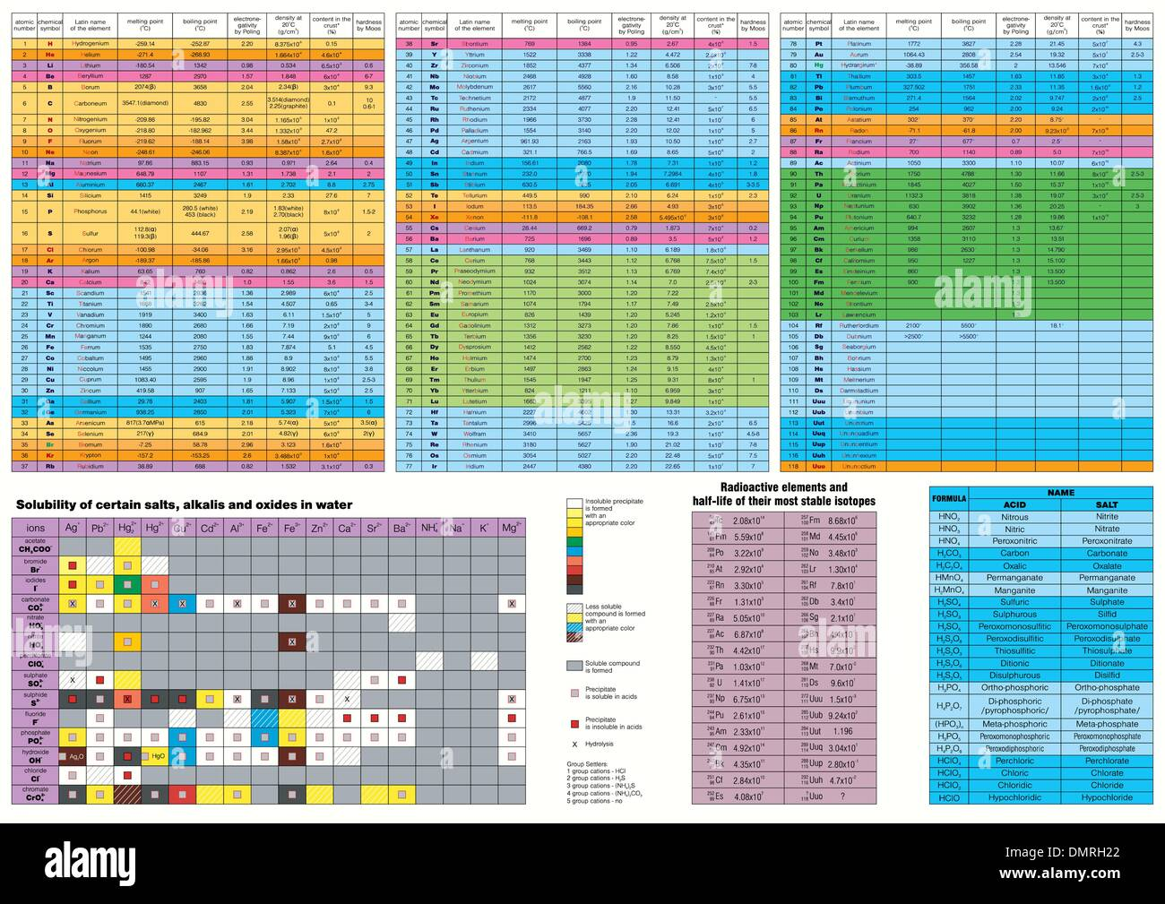 Chemical elements relation table - Stock Image