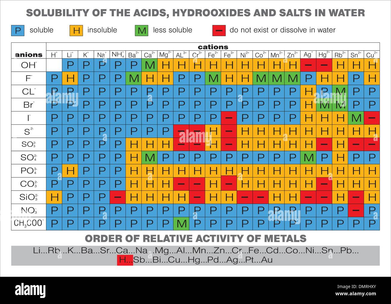 Periodic table elements vector illustration cut out stock images solubility of the acids hydroxides and salts in water stock image urtaz Gallery