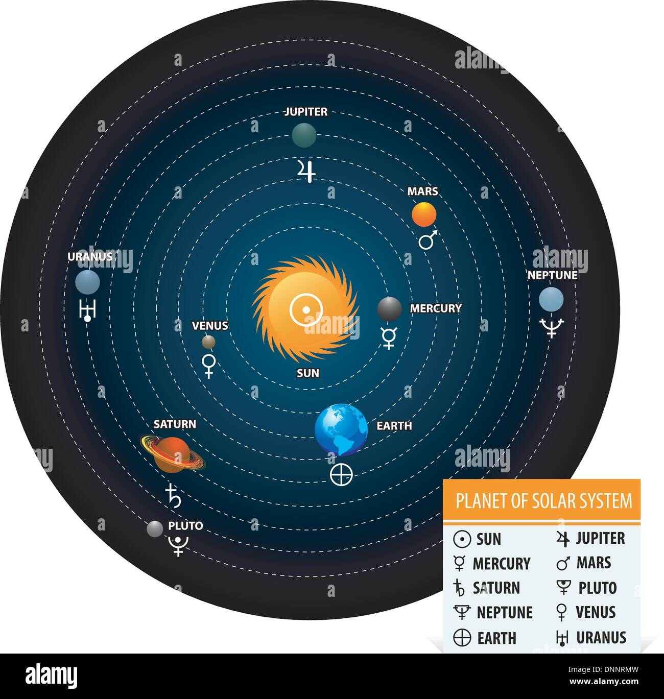 Planet Of Solar System With Astronomical Signs Of The