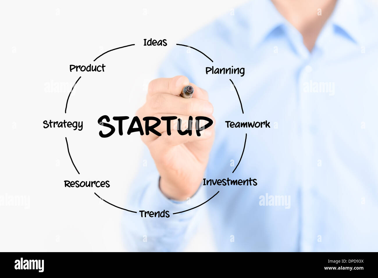 Startup circular structure diagram. Young businessman holding a marker and drawing a key elements for starting a - Stock Image