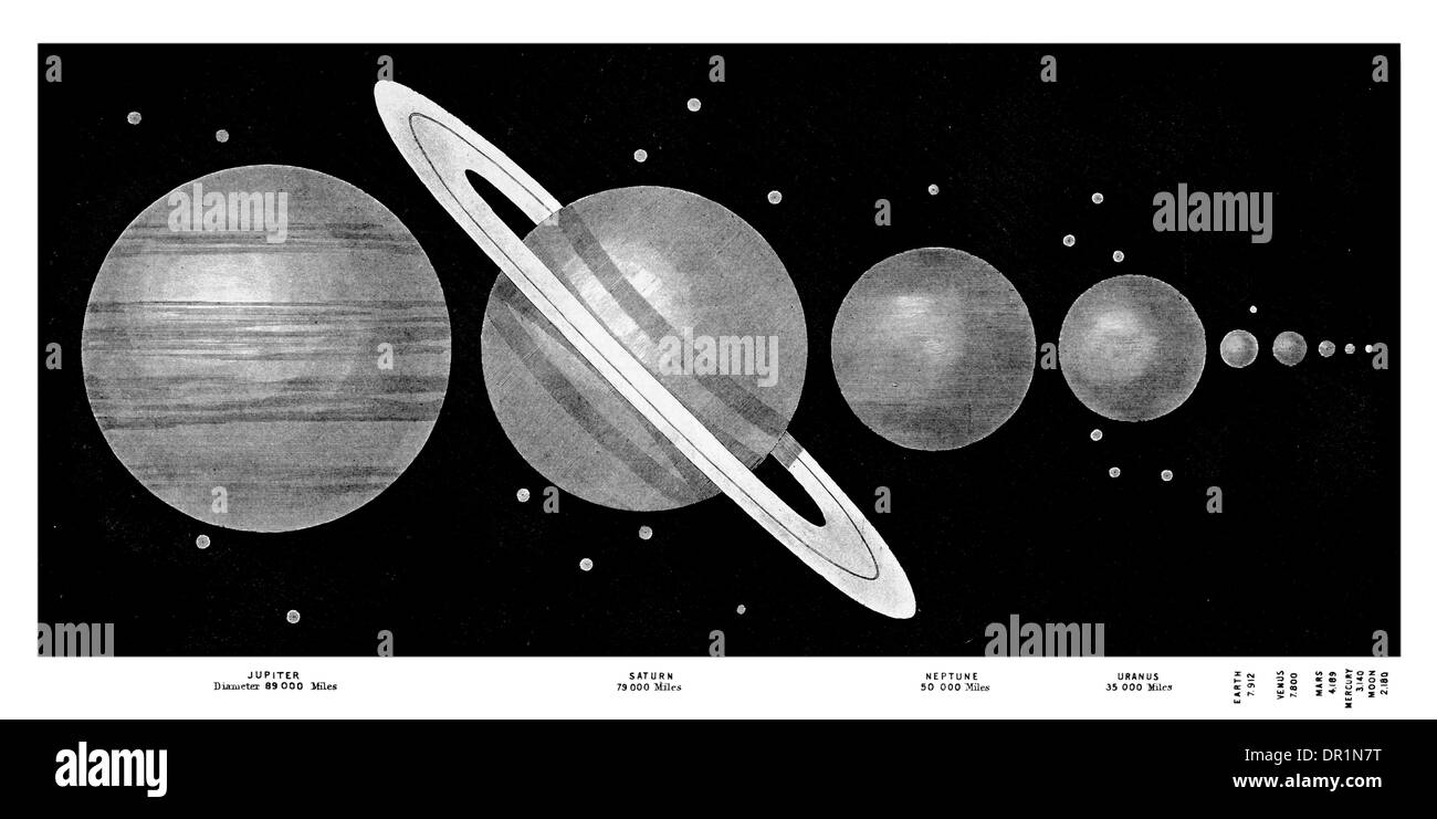 Comparative Magnitudes of the Planets. The comparative Diameter of the Sun  will be Two Feet Four Inches circa 1889 - Stock Image