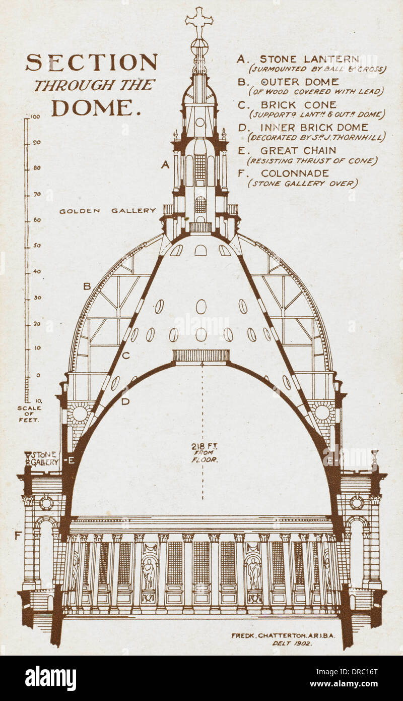 St Paul's Cathedral - Section through Wren's Dome Stock ...