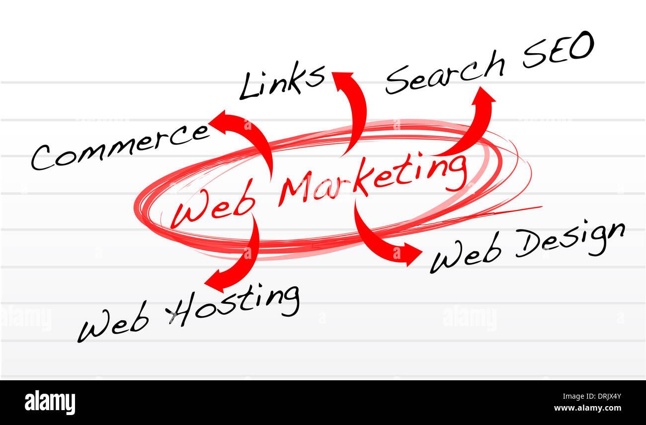 web marketing flow chart on a notepad paper illustration design