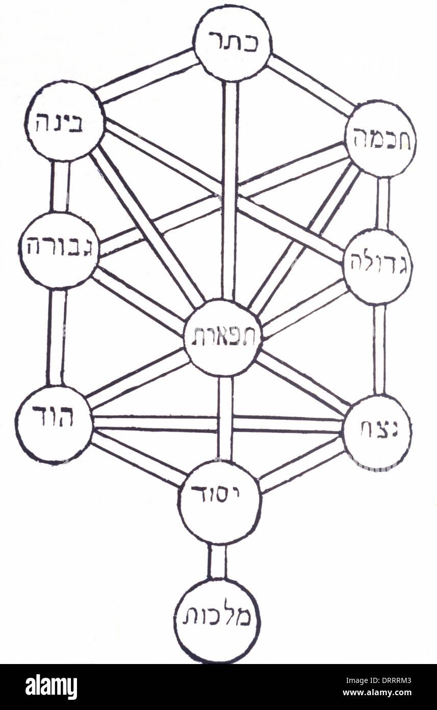 Tree Of Life Kabbalah Stock Photos Tree Of Life Kabbalah Stock
