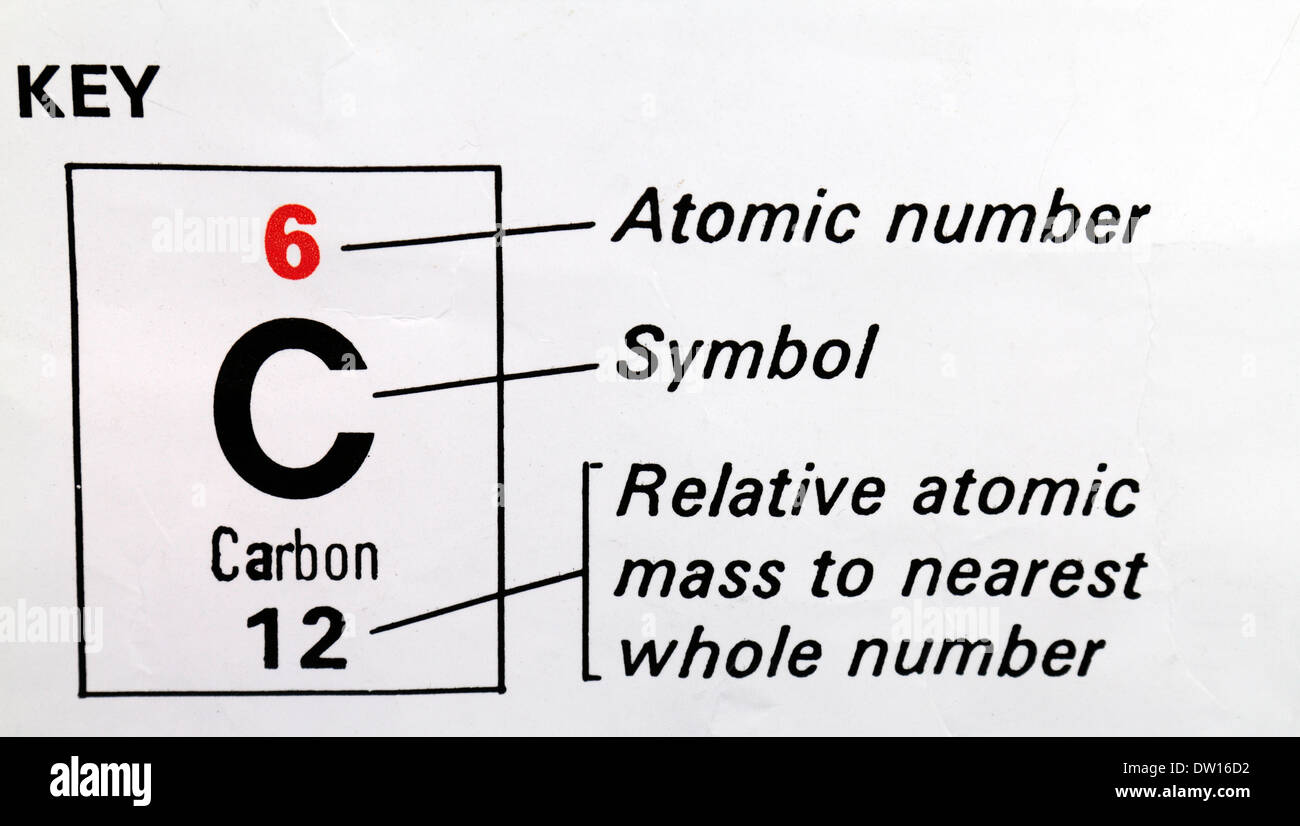 Carbon c used as a key on a periodic table showing atomic number carbon c used as a key on a periodic table showing atomic number symbol and relative atomic mass urtaz Gallery