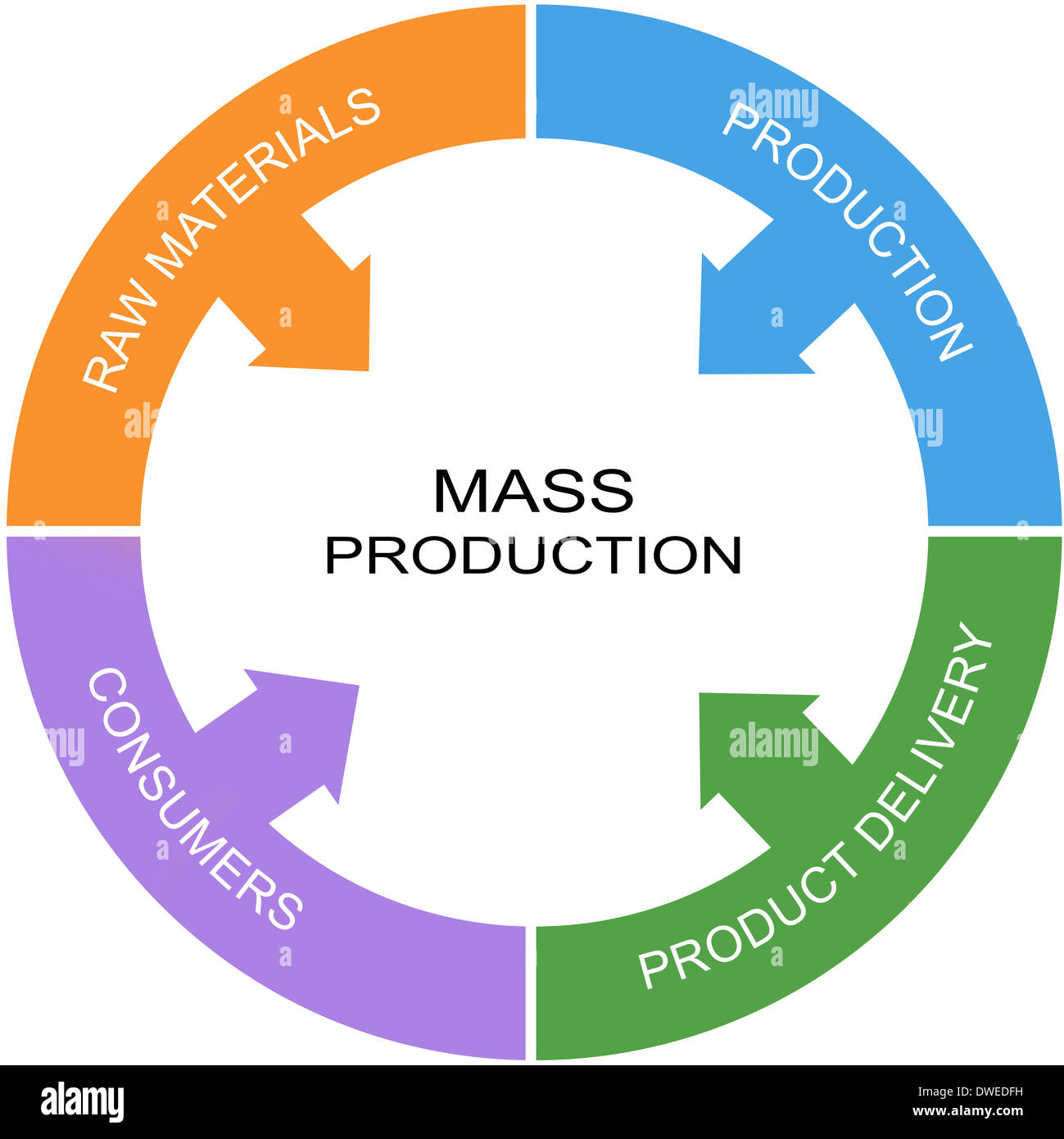 Mass Production Word Circle Concept with great terms such as consumers, production and more. - Stock Image