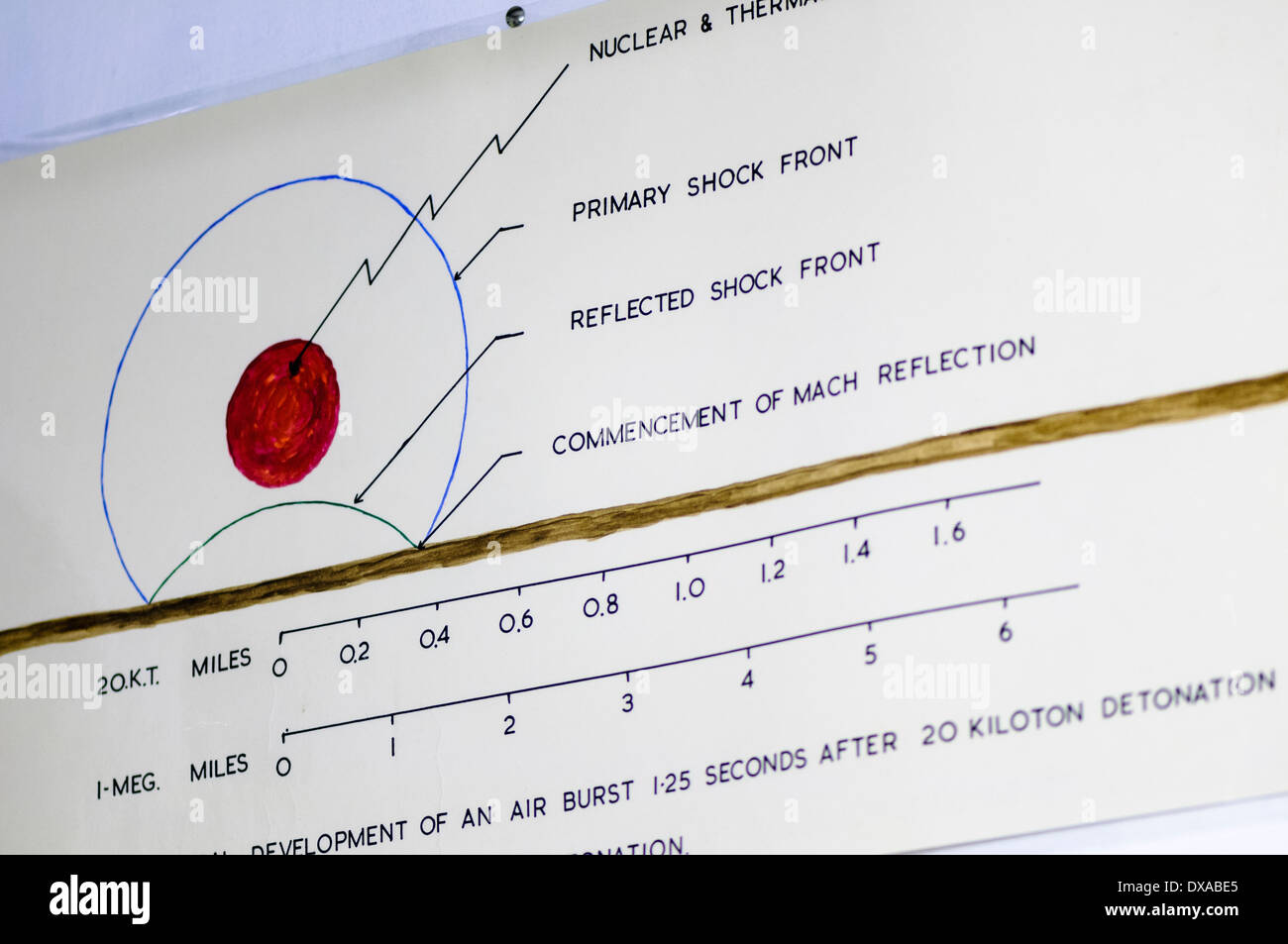 Chart indicating the strength of a nuclear bomb blast and its radiation pattern - Stock Image
