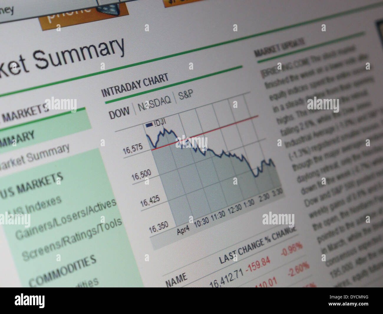 stock market summary graph dow daily chart - Stock Image