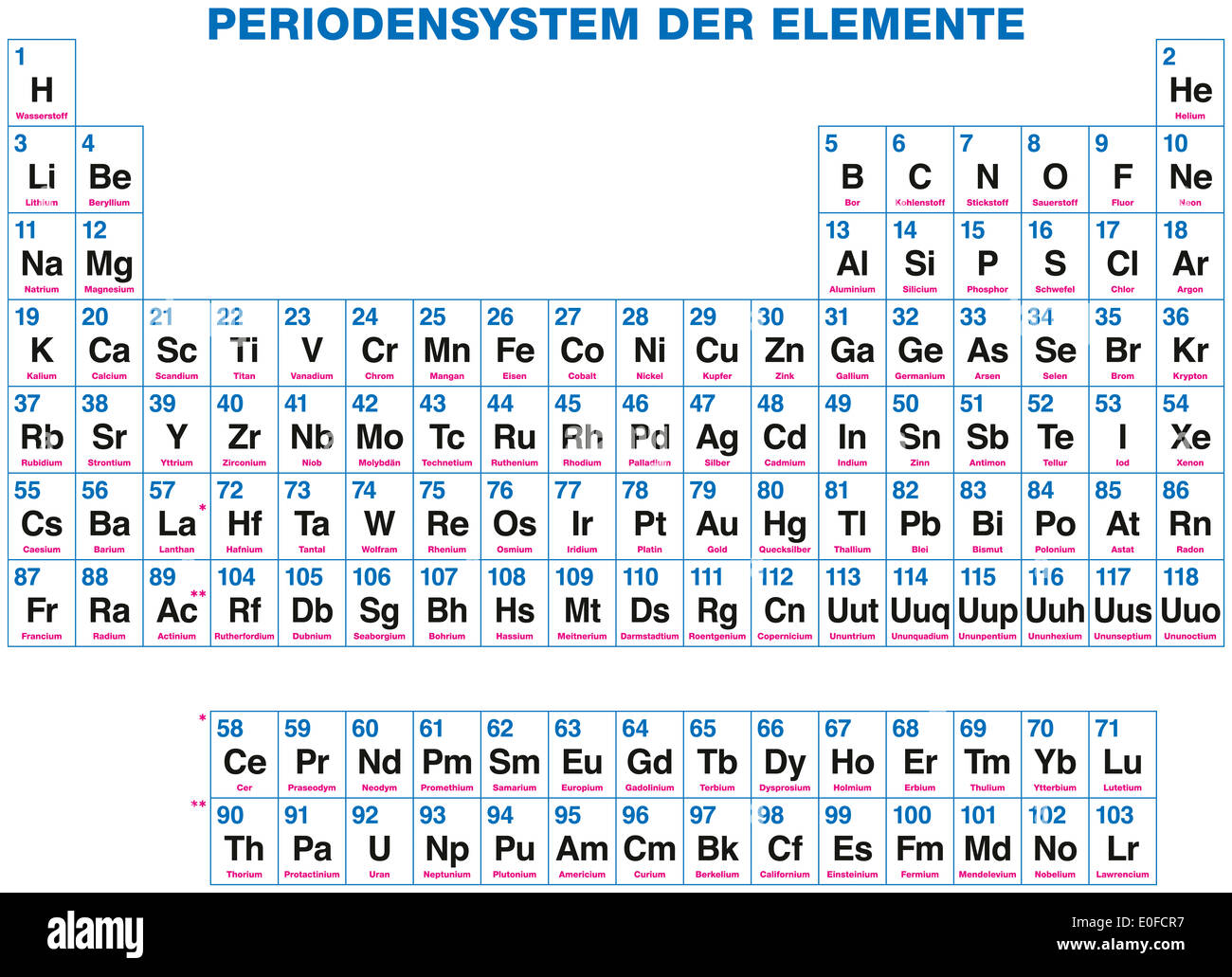 Periodic table of the elements german labeling 118 chemical periodic table of the elements german labeling 118 chemical elements organized on the basis of their atomic numbers urtaz Gallery