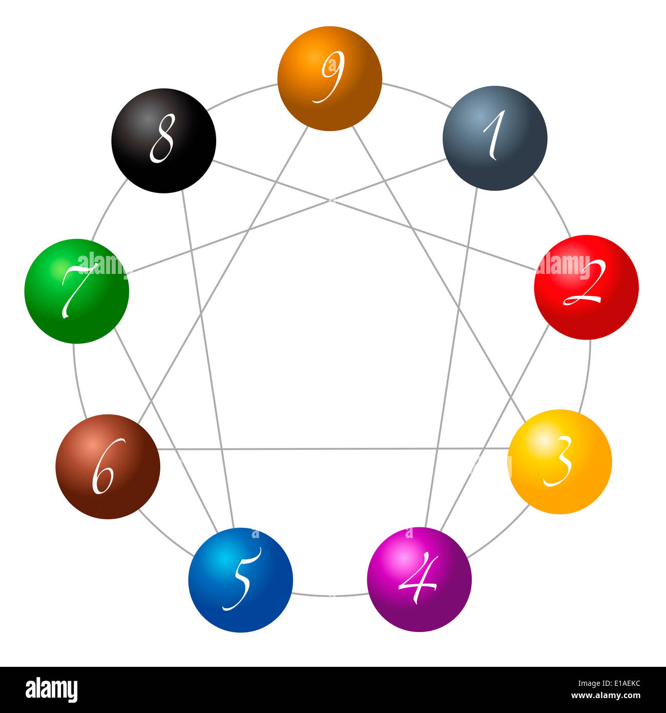 Enneagram figure composed of nine different colored spheres numbered from one to nine concerning the nine types of personality. - Stock Image
