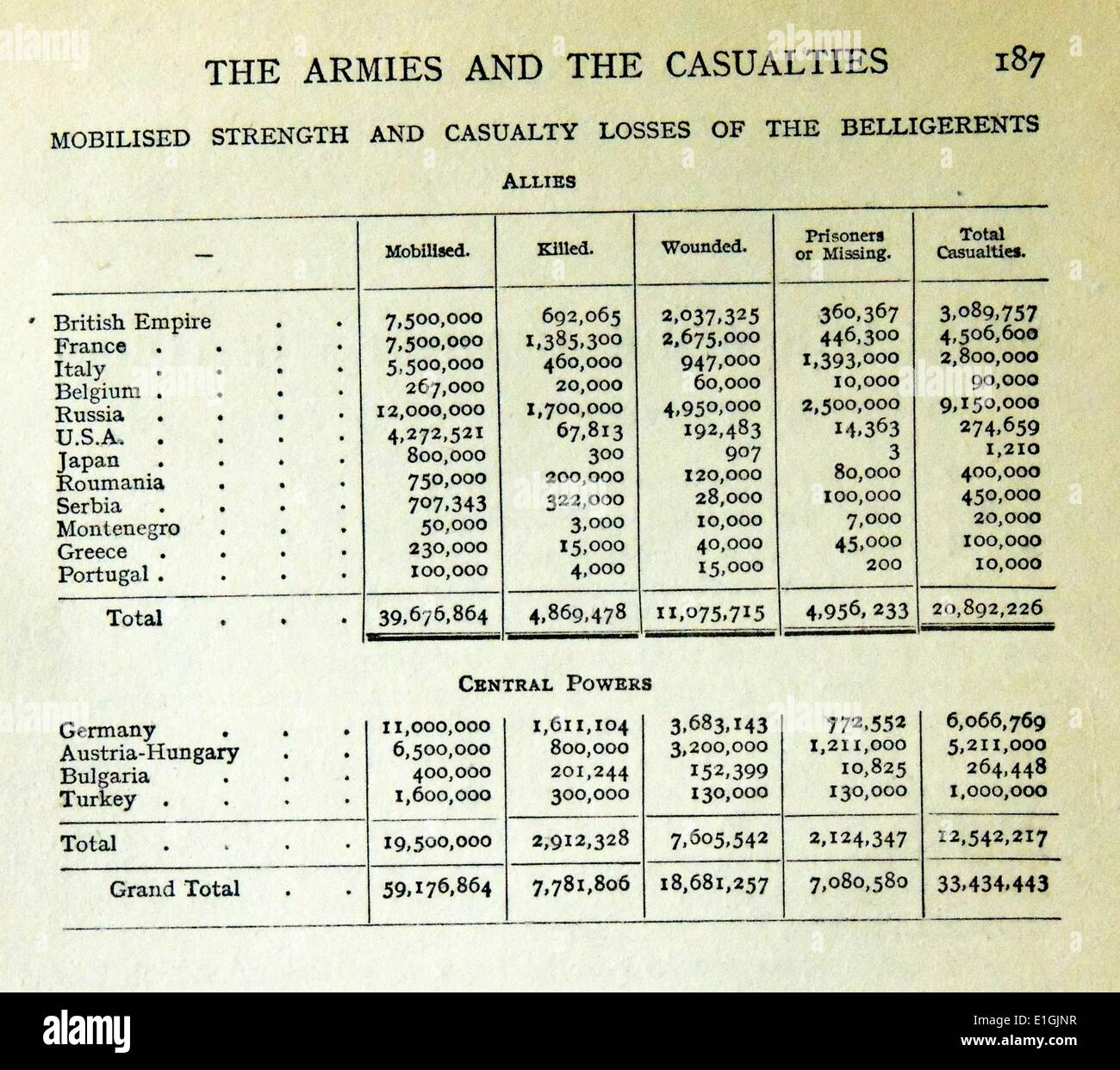 list of countries and their casualties from World War one - Stock Image