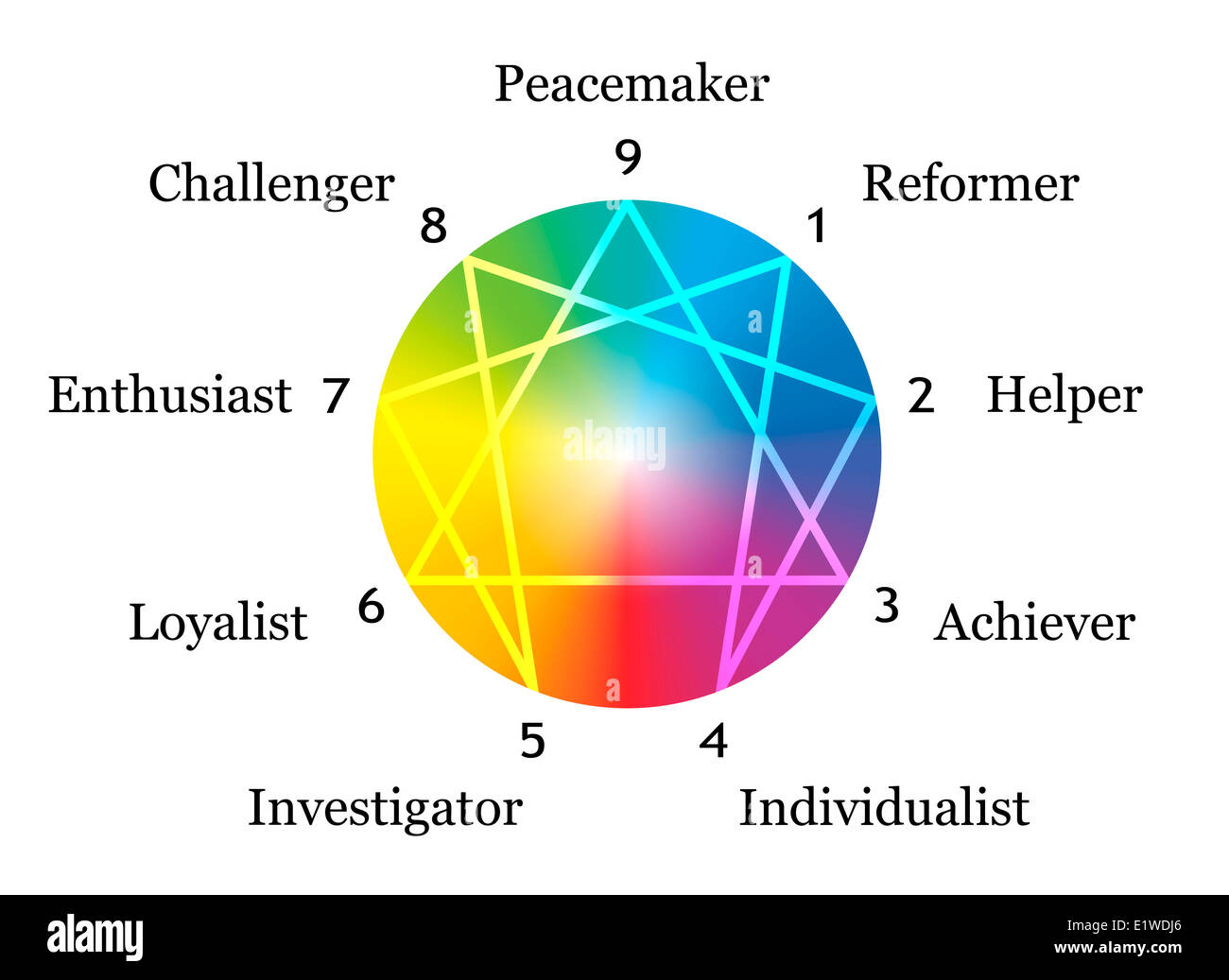 Enneagram figure with numbers from one to nine concerning the nine described types of personality around a rainbow - Stock Image