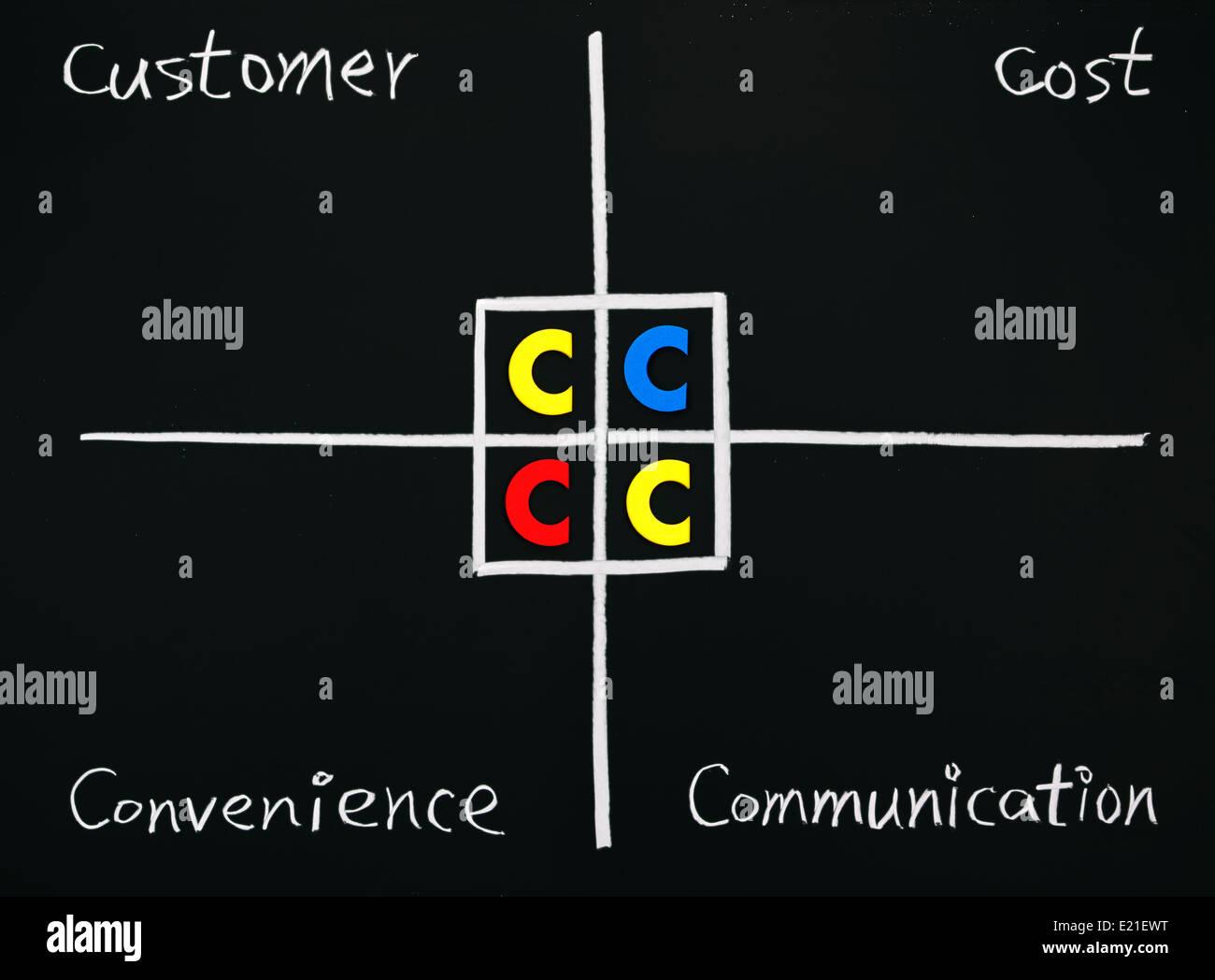 Marketing Theory of 4C - Stock Image