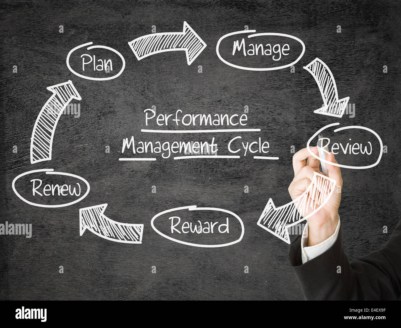Businessman drawing Performance Management Cycle schema on screen - Stock Image