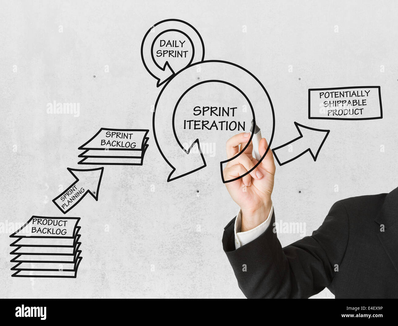 Businessman drawing SCRUM product development schema on presentation display - Stock Image