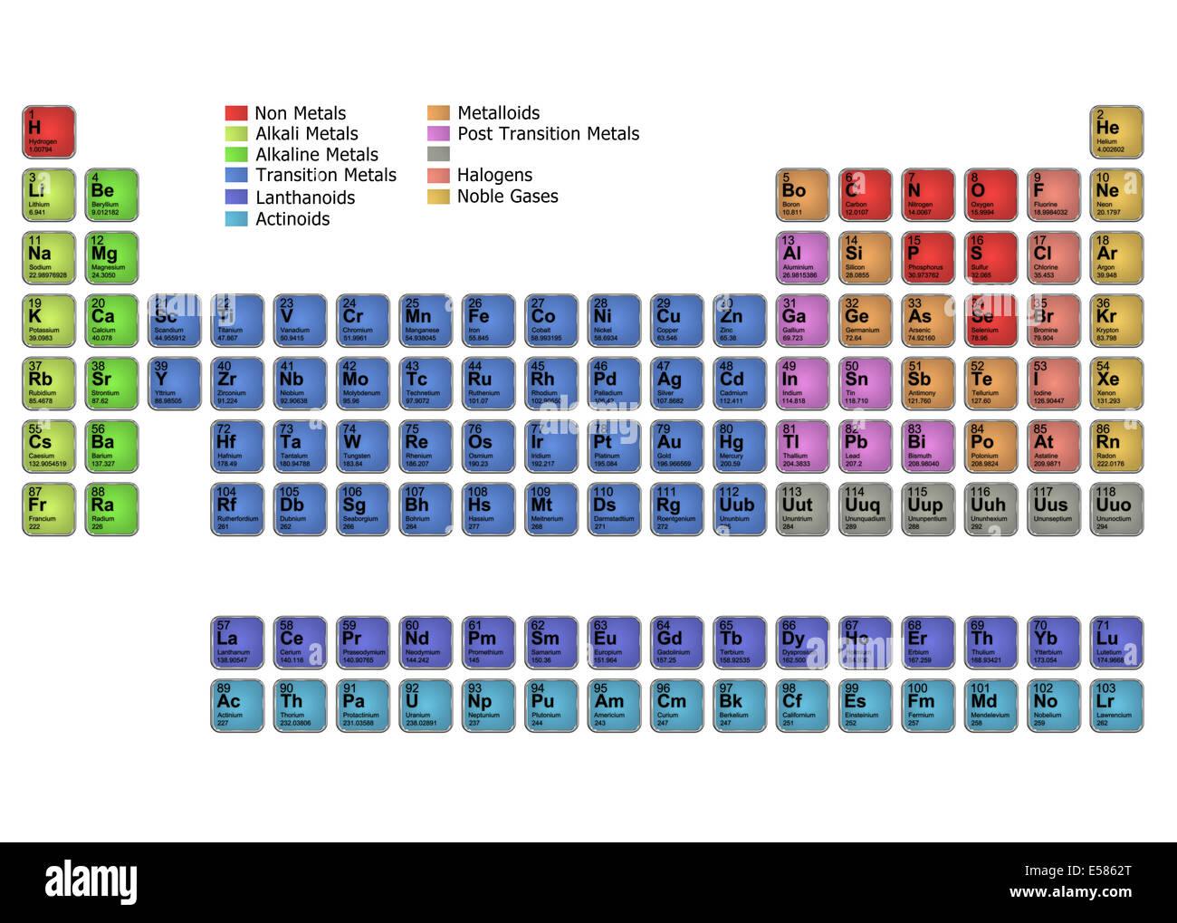 Diagram Periodic Table Elements Stock Photos & Diagram Periodic ...