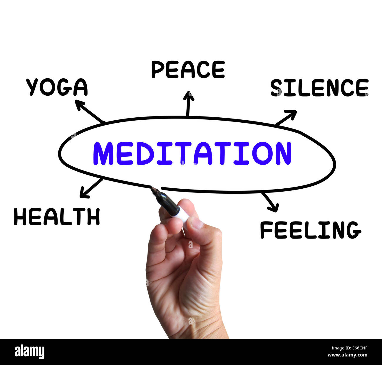 Meditation diagram meaning yoga silence or health stock photo meditation diagram meaning yoga silence or health ccuart Images