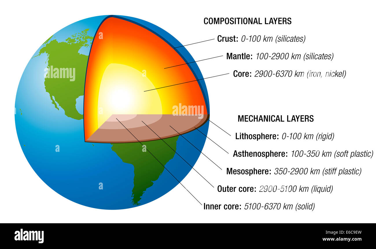 Structure Of The Earth Cross Section With Accurate Layers Of The