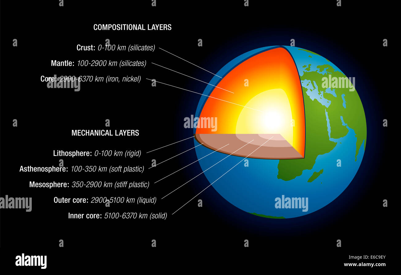 Earth crust layers stock photos earth crust layers stock images earths interior schematic depiction of the structure of the earth with naming depth ccuart Gallery