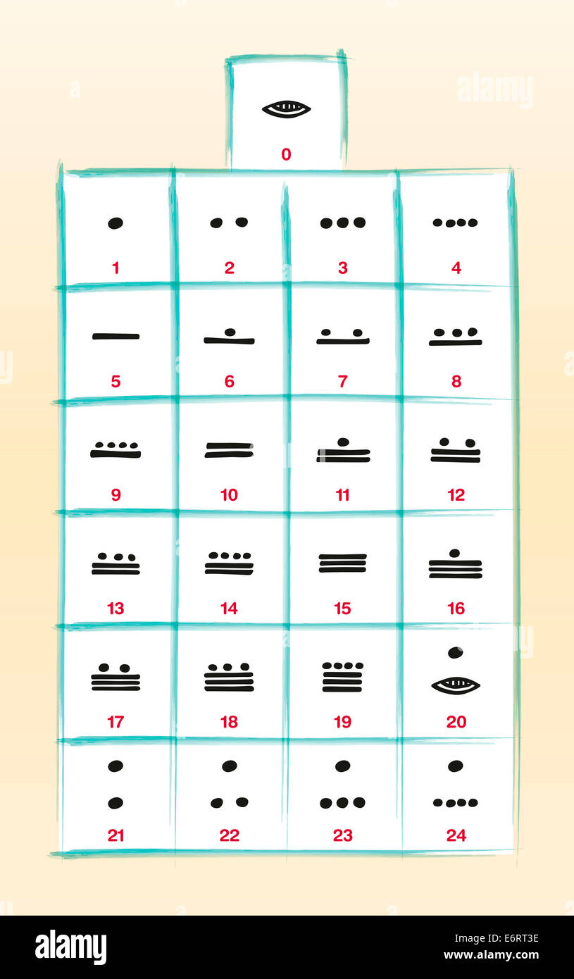 Maya Numerals - Vigesimal twenty-based Maya numeral system. Zero is a shell or a plastron, one is a dot and five - Stock Image