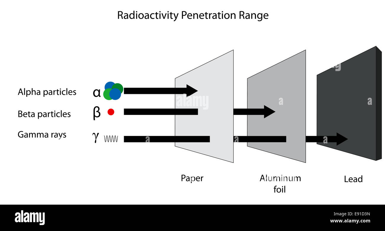 The penetration range of alpha beta and gamma radiation. US spelling  - aluminum. - Stock Image