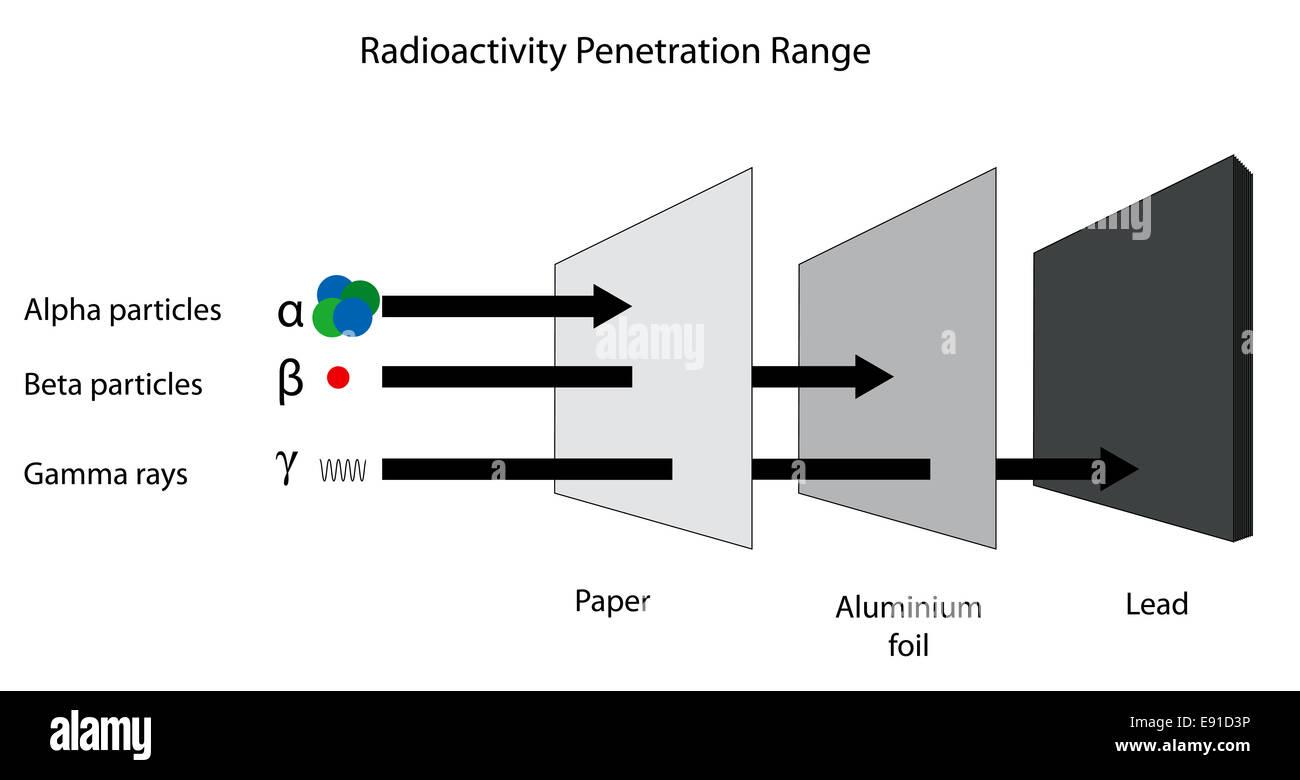 Gamma Rays Diagram Diagram Shows Range Of