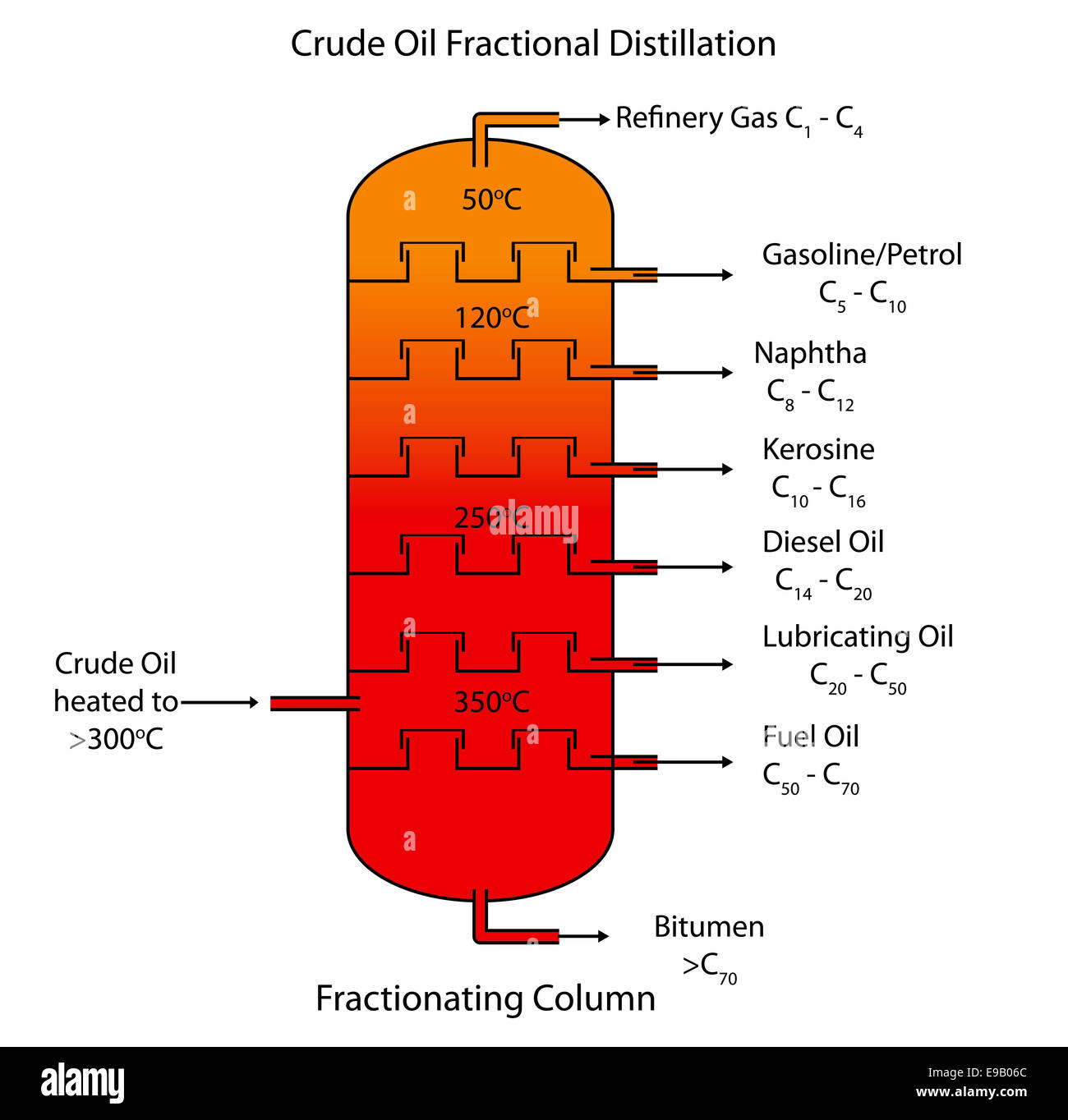 Labeled Diagram Of Crude Oil Fractional Distillation Stock Photo  74615028