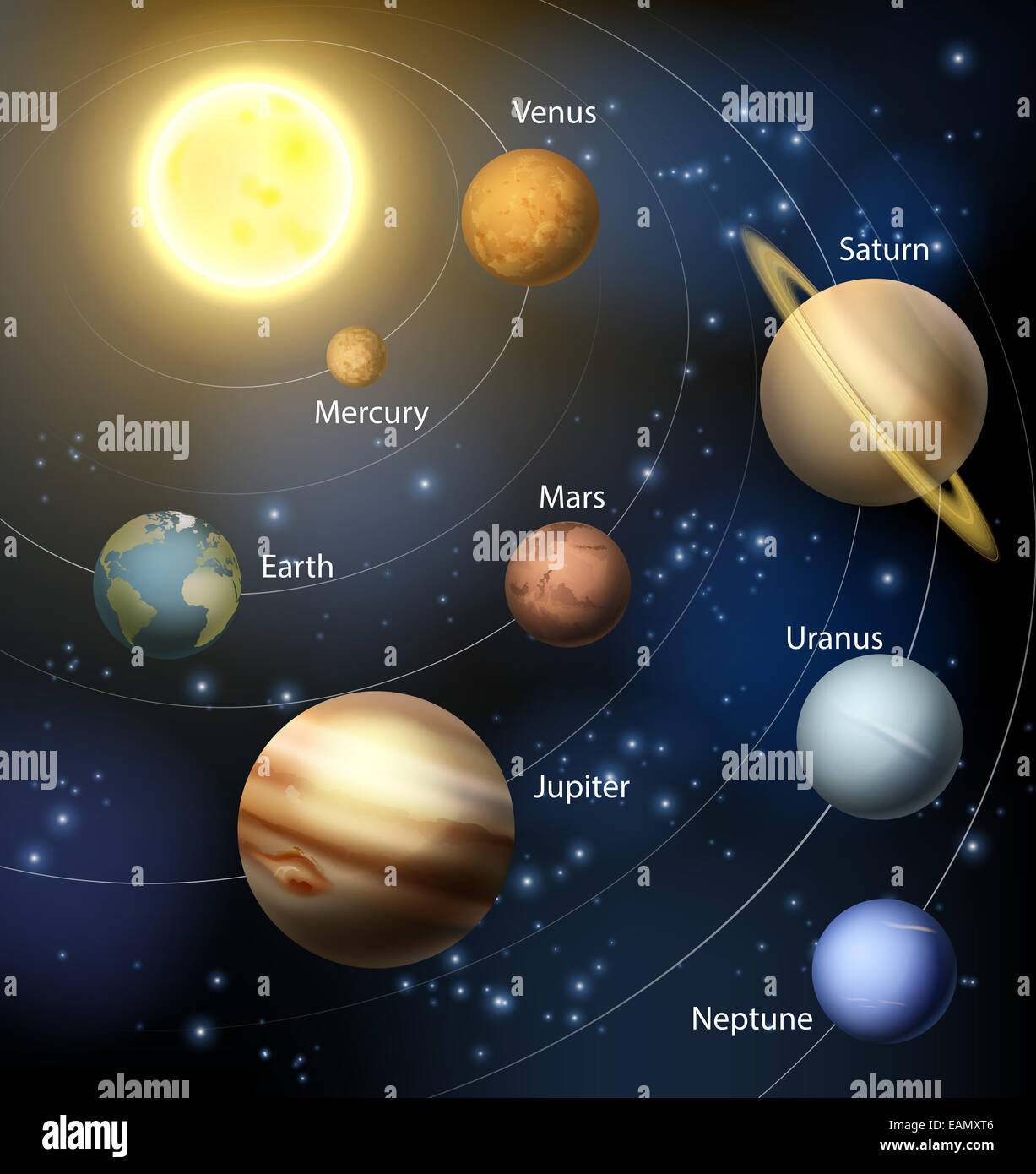 The solar system with the planets orbiting the sun and the ...  The solar syste...