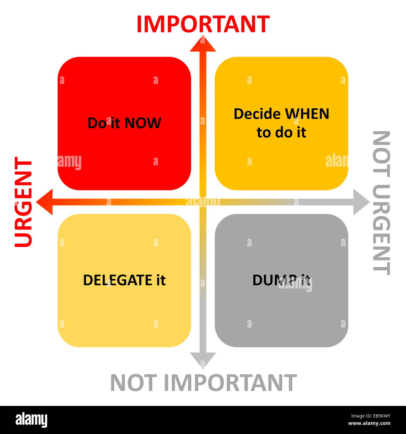 Time Management Diagram With Arrows For Importance And