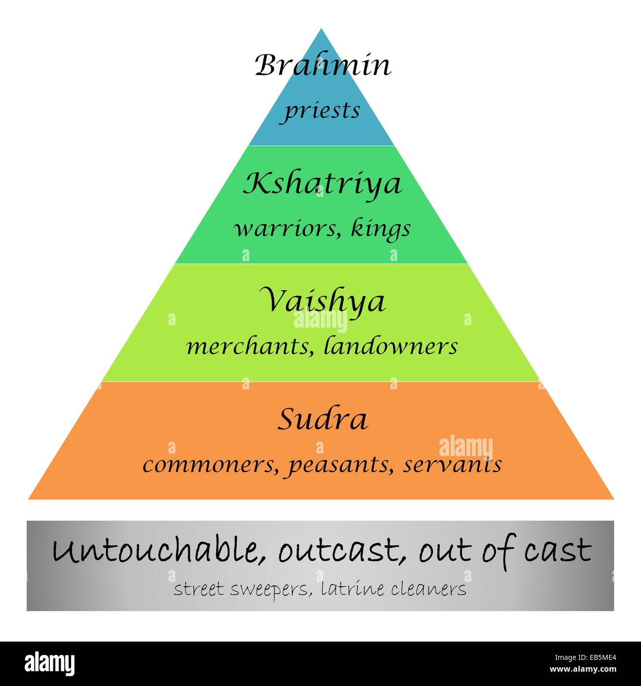 Diagram Of Social Stratification Guide And Troubleshooting Wiring Stock Photos Pyramid In America
