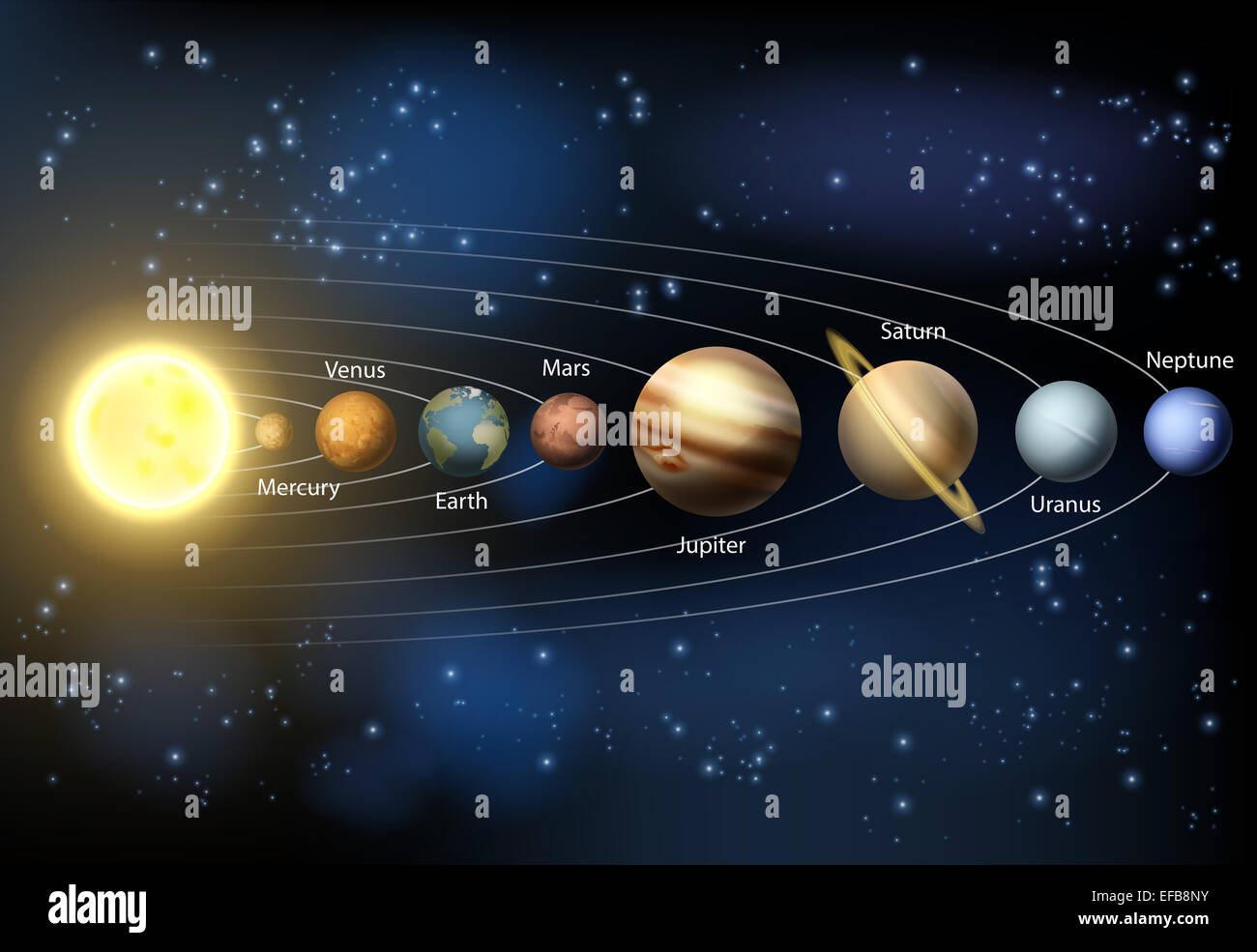 a diagram of the planets in our solar system with the planets names rh alamy com diagram of solar system to scale diagram of solar system to scale