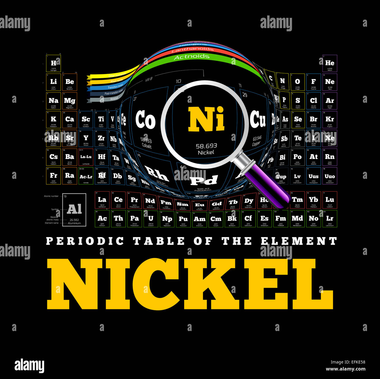 Periodic Table of the element  Nickel, Ni Stock Photo: 78489524 - Alamy
