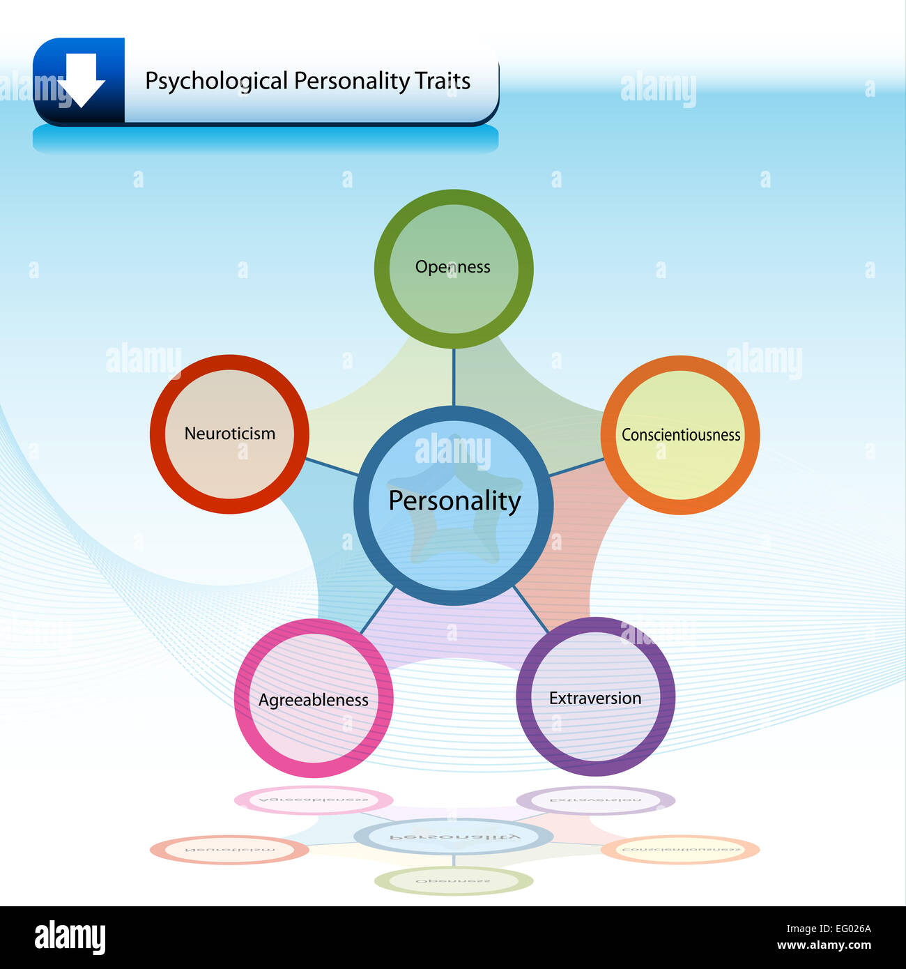 an image of a psychological personality traits chart. Black Bedroom Furniture Sets. Home Design Ideas