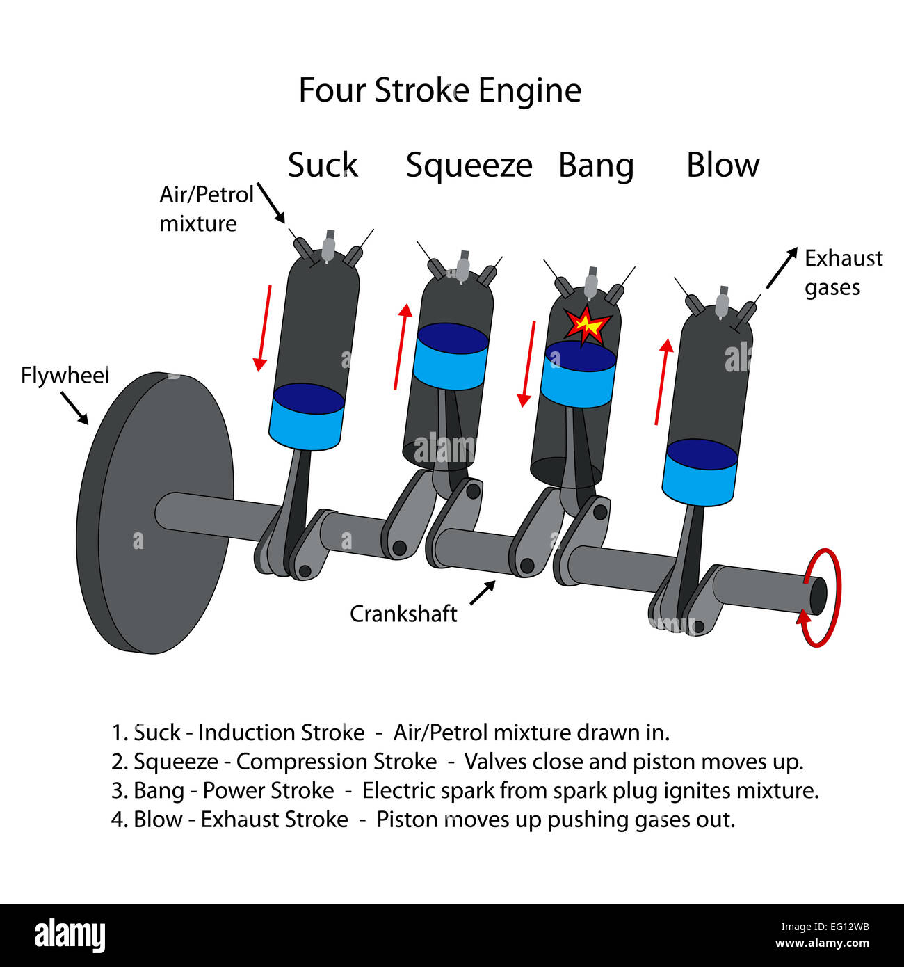 Labeled Diagram Of Four Stroke Internal Combustion Engine