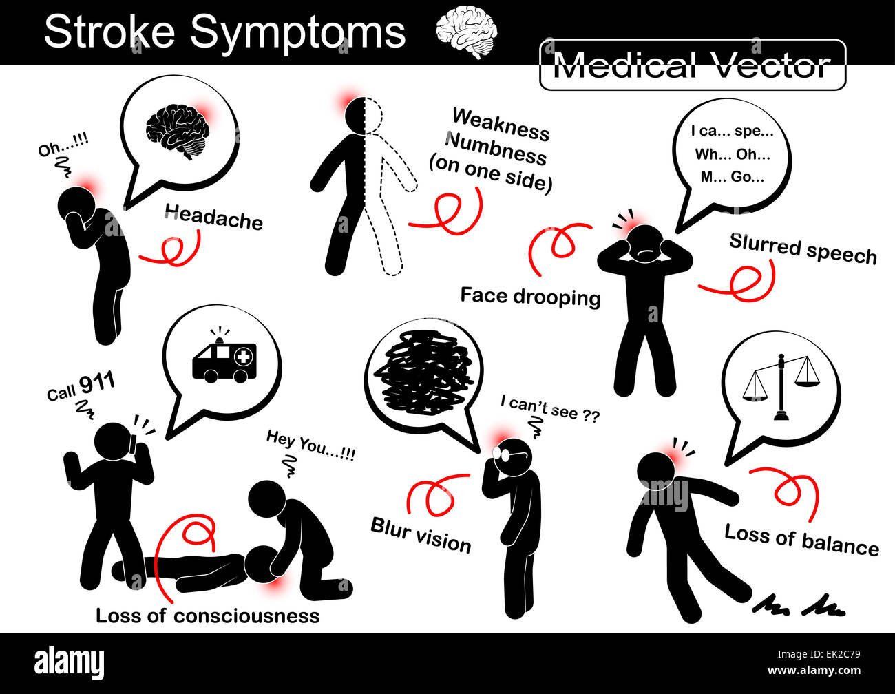 Stroke Symptoms ( Headache , Weakness and Numbness on one ...
