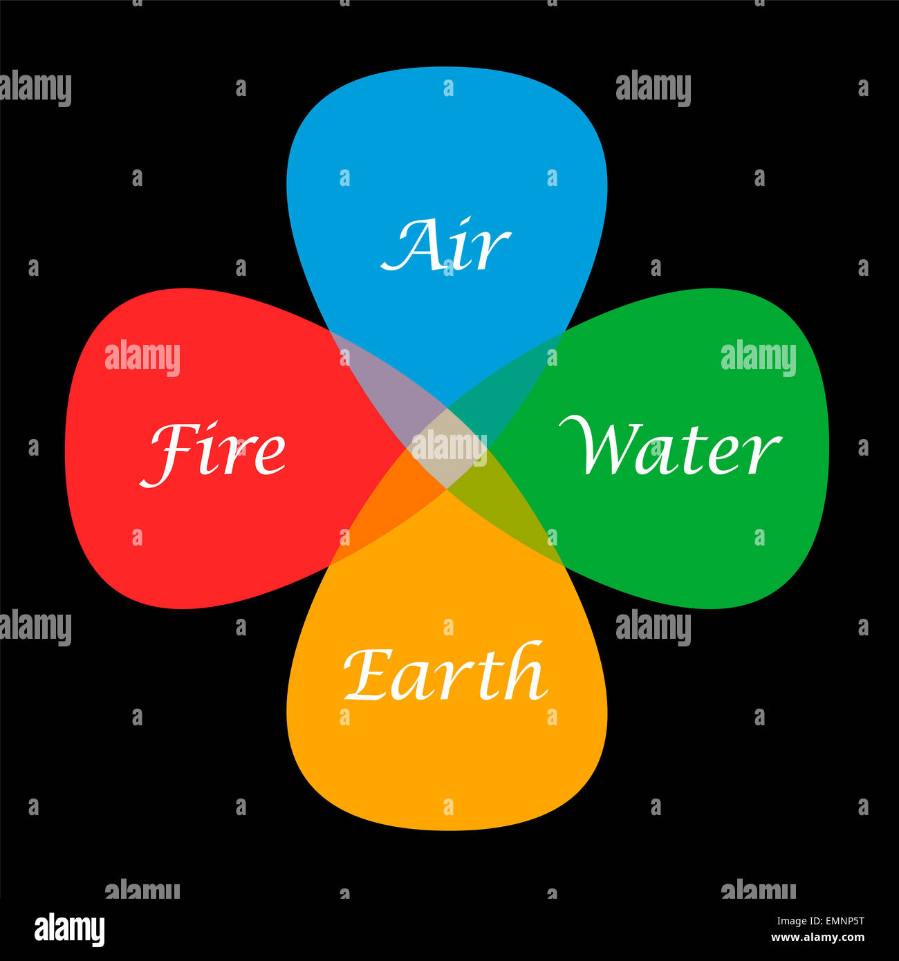 The four elements fire, air, water and earth in their corresponding colors red, blue, green and orange, depicted - Stock Image