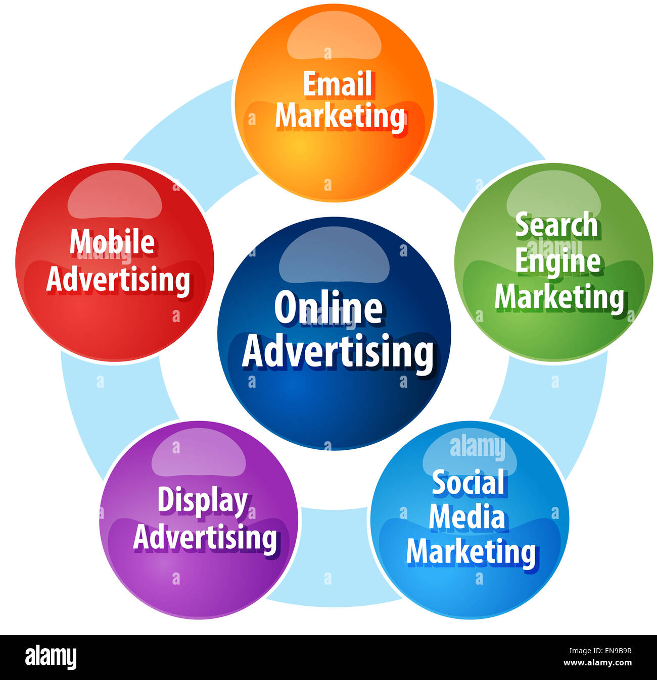 Business strategy concept infographic diagram illustration of types business strategy concept infographic diagram illustration of types of online advertising ccuart Images