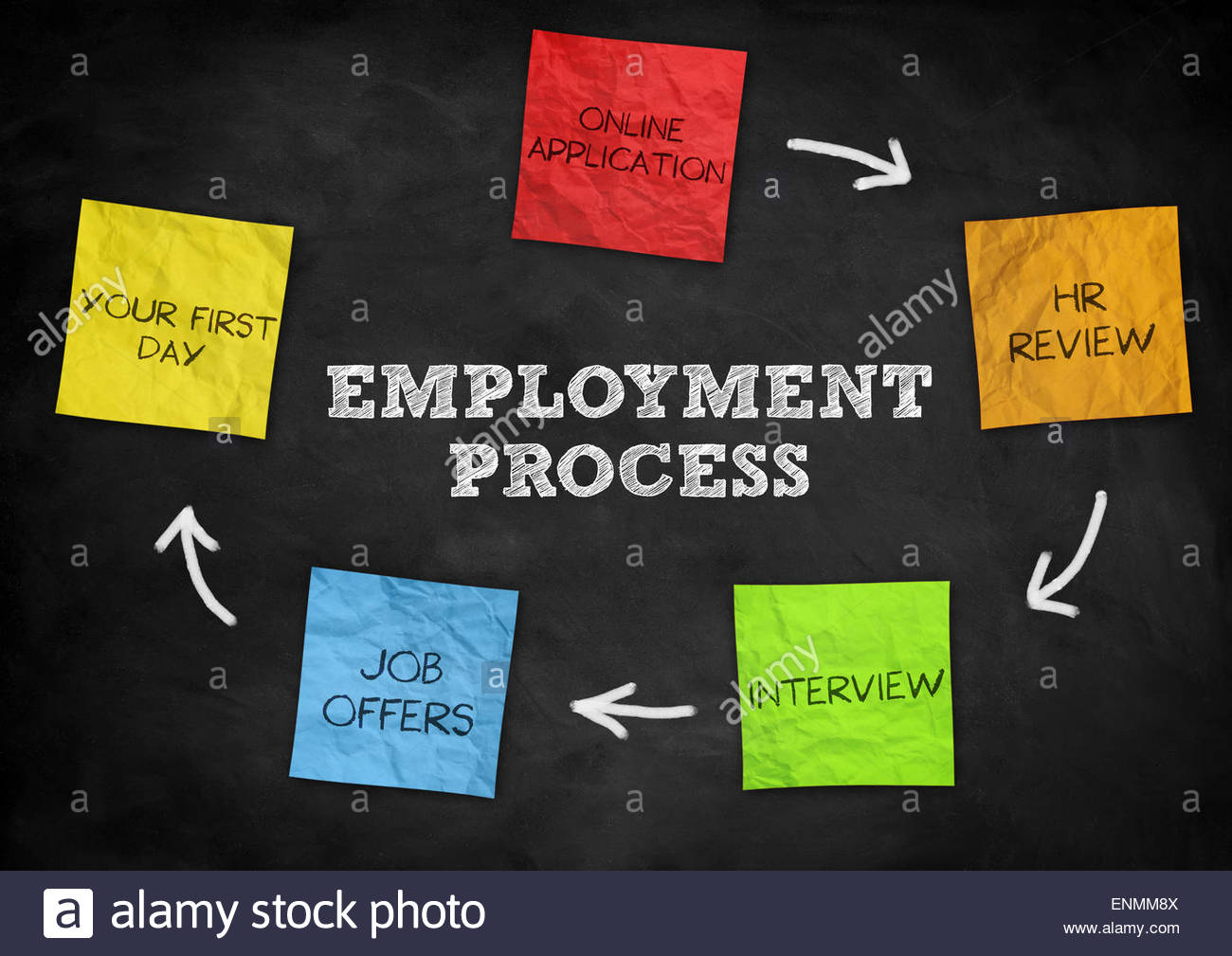 Employment process - Stock Image