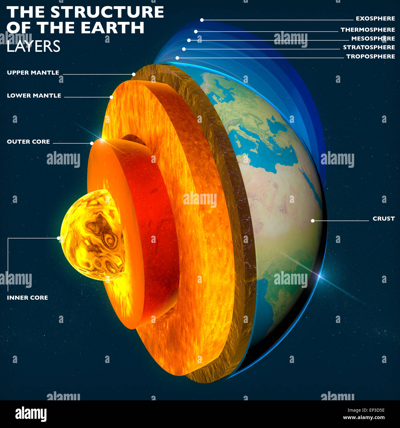 Structure of the Earth. Earth's core, section layers earth and sky, split, geophysics. Elements of this image furnished Stock Photo