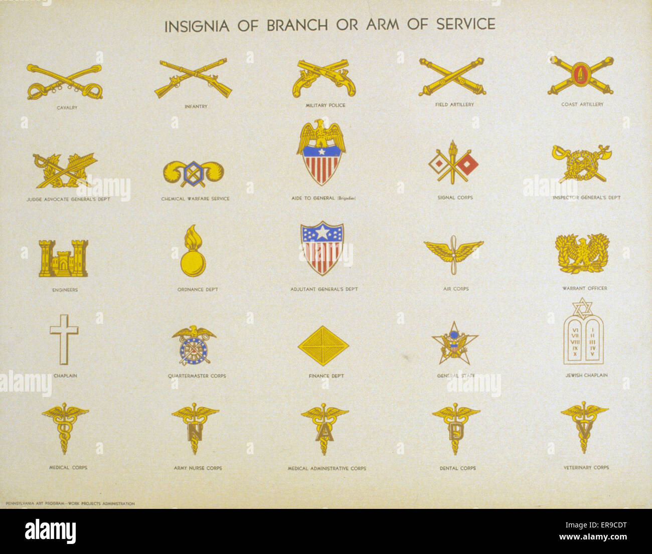 Insignia of branch or arm of service. Poster showing the insignia for several branches of military service. Date - Stock Image