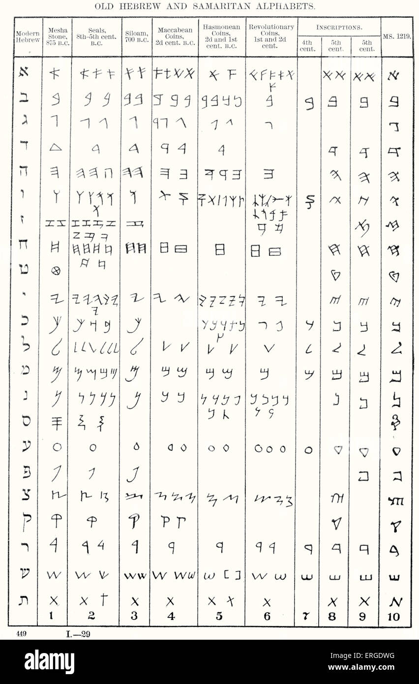 Development of Hebrew alphabet - table of comparison. Old Hebrew and Samaritan Alphabets. 7th century B.C to modern - Stock Image