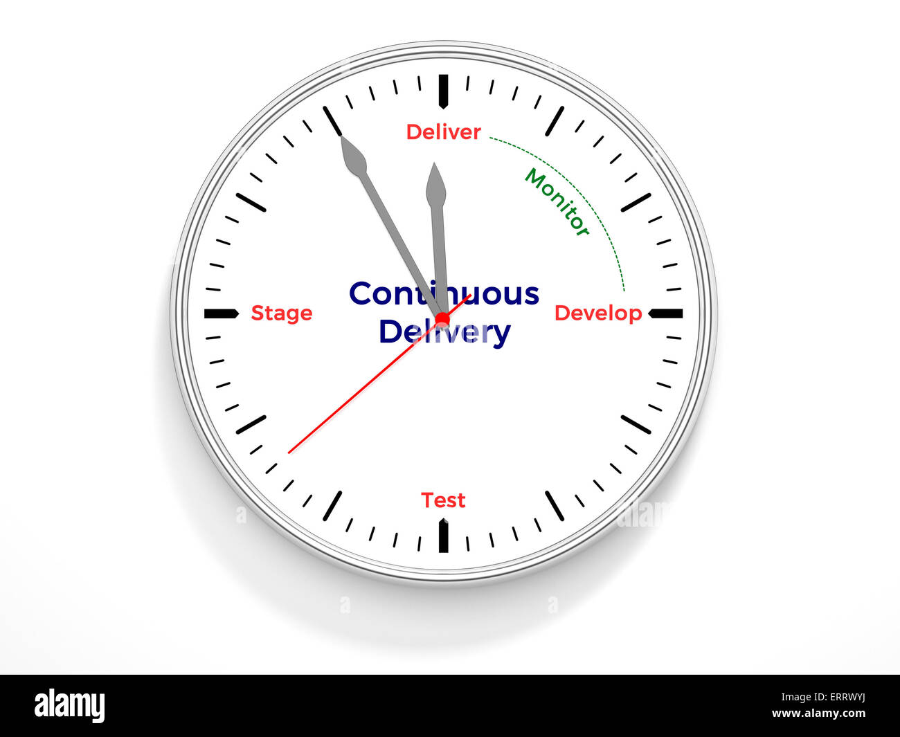 A clock containing the life cycle of continuous delivery - Stock Image