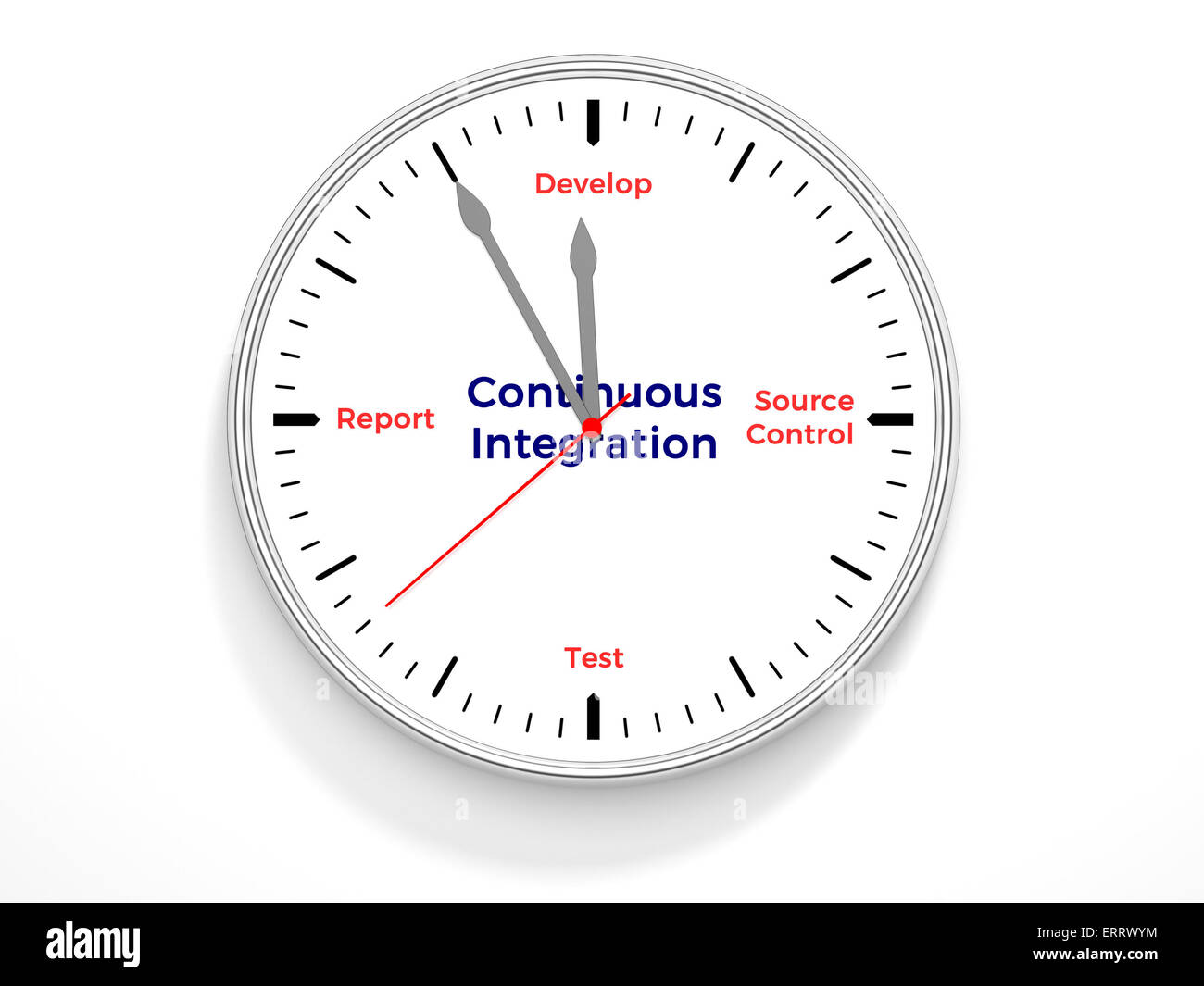 A clock containing the life cycle of continuous integration. - Stock Image