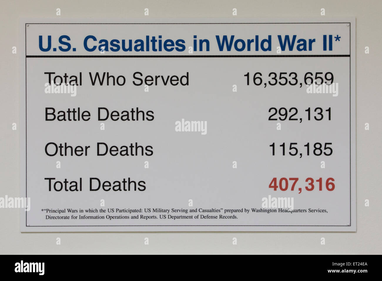 US Casualties in WWII sign - USA - Stock Image
