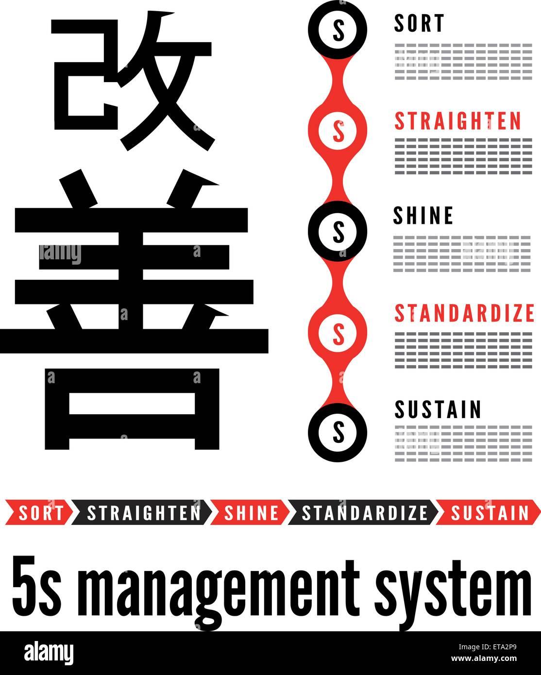 5S Methodology Kaizen Management From Japan Stock Vector