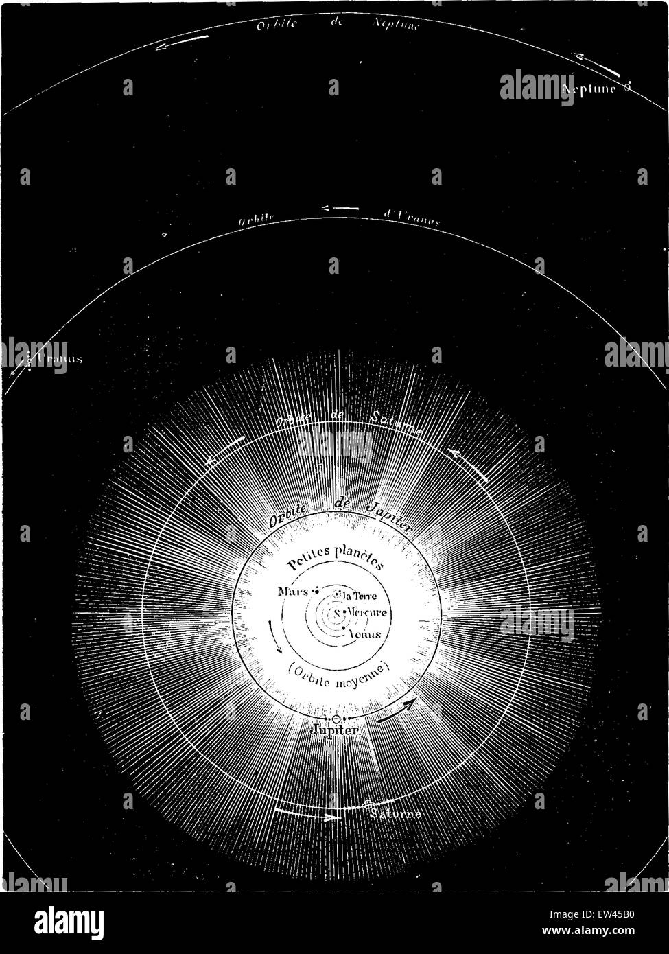 General map of the solar system, trace the scale of 1 mm to 10 Stock ...