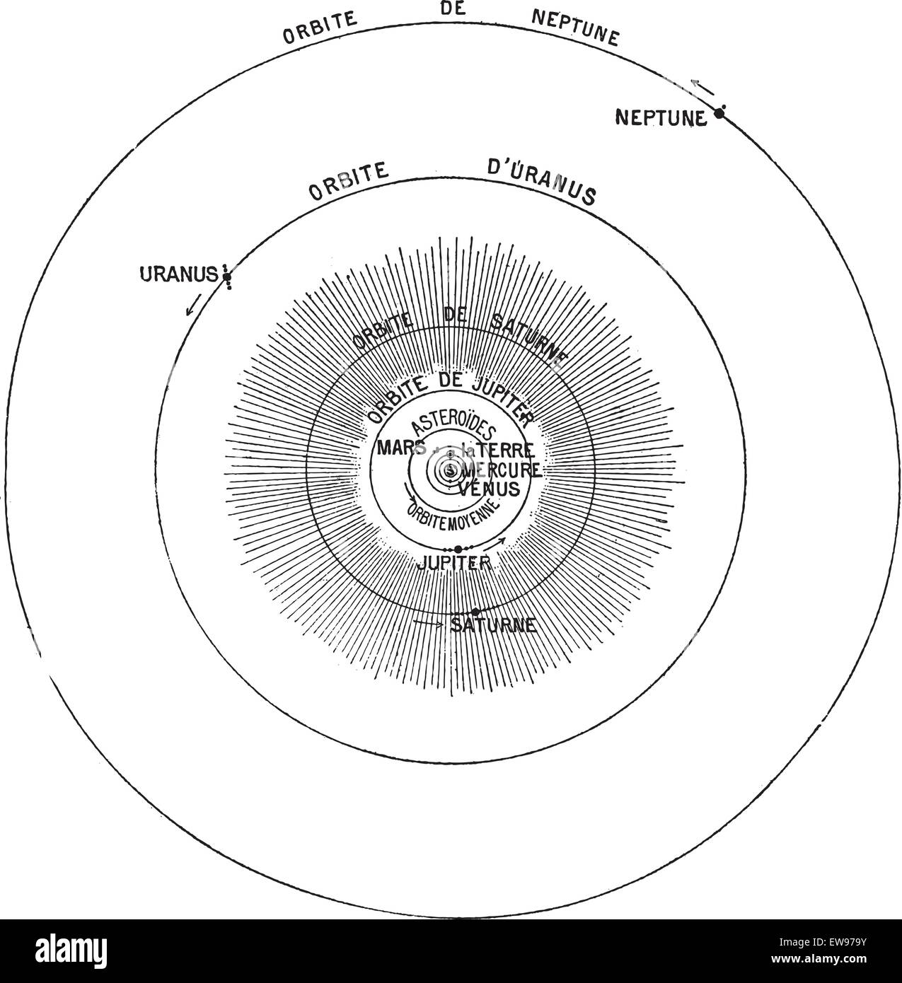 Solar system black and white stock photos images alamy solar system vintage engraved illustration dictionary of words and things larive and fleury ccuart Choice Image